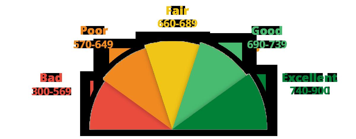 Credit Card Ratings In Canada